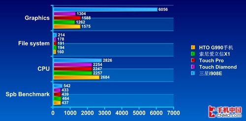 VGA屏幕配置高界面炫 HTO智能G990评测