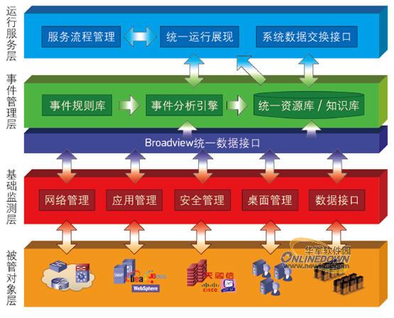 大华广通:IT运维综合的管理解决方案(4)杭州信达建筑设计有限公司图片