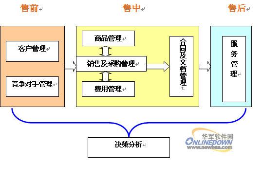 """(1),客户管理模块:    在我的工作台中点击""""客户信息表""""—新增,填写"""