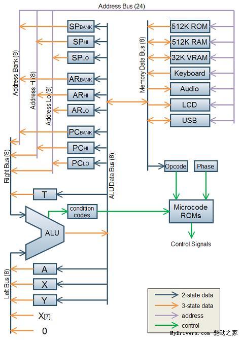 bmow-1架构示意图,不过vga显示电路,实时时钟等模块未显示