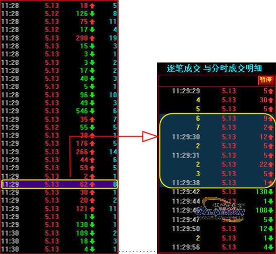 同花顺level-2帮您看清股票买卖数据的真相