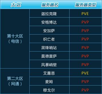 步开放10组新服务器